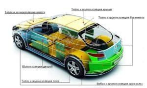 Места нанесения шумоизоляции на кузов машины.